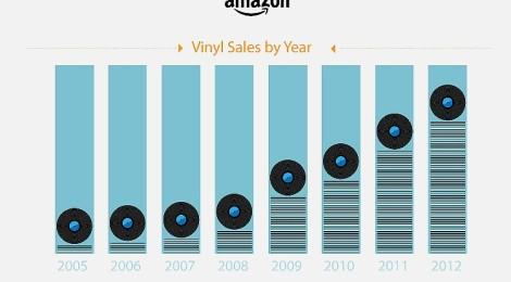 Amazon: Prodej vinylových gramodesek vzrostl o 745 %